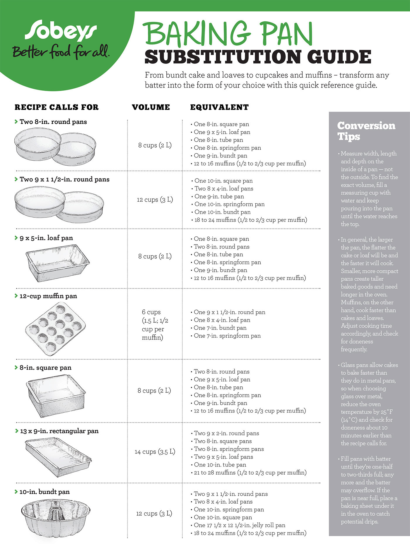 Baking Pan Substitution Guide Sobeys Inc